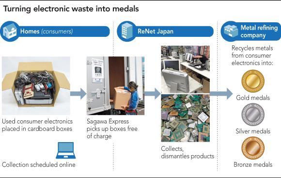 Basura-tecnologica-reciclado-2