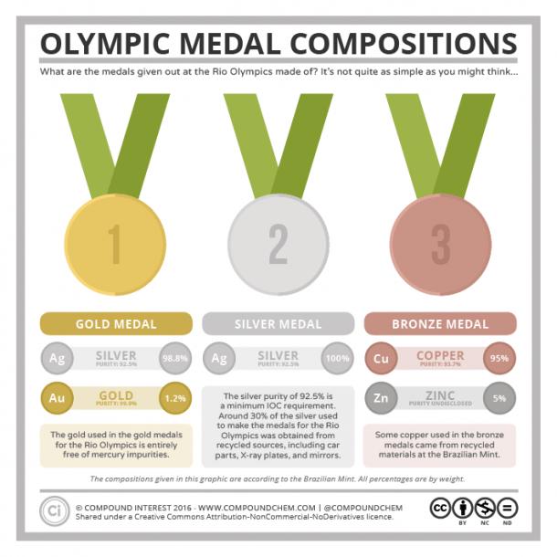 infografia-medallas