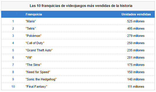 video-games-top-10